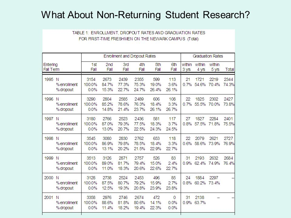 What About Non-Returning Student Research