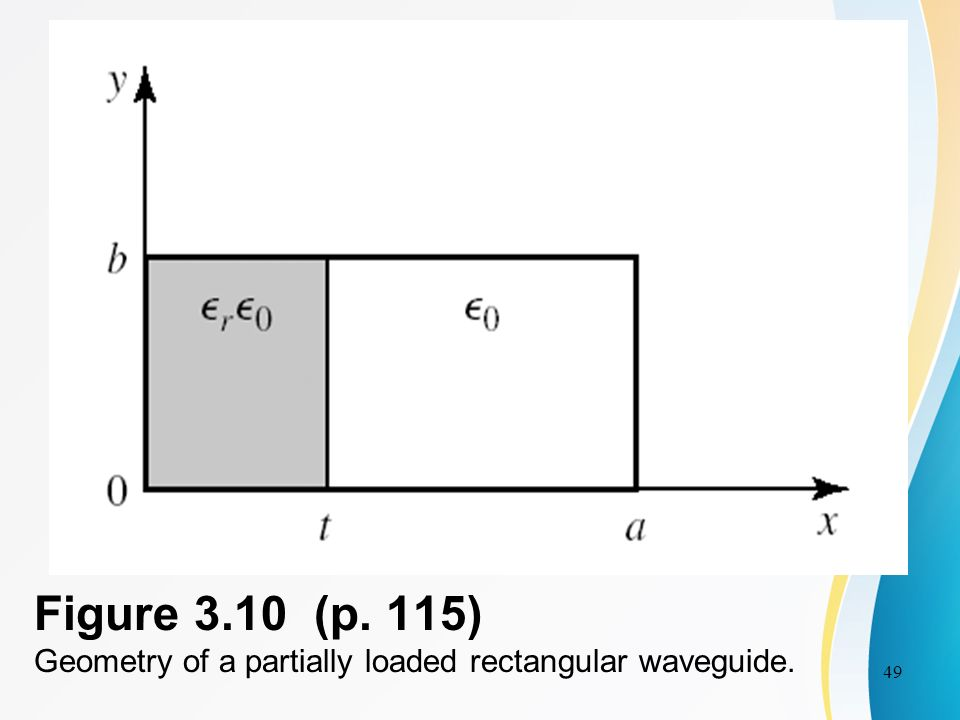 waveguides and resonators ppt download rh slideplayer com Rectangular Waveguide Input Output Rectangular Waveguide Te10 Mode