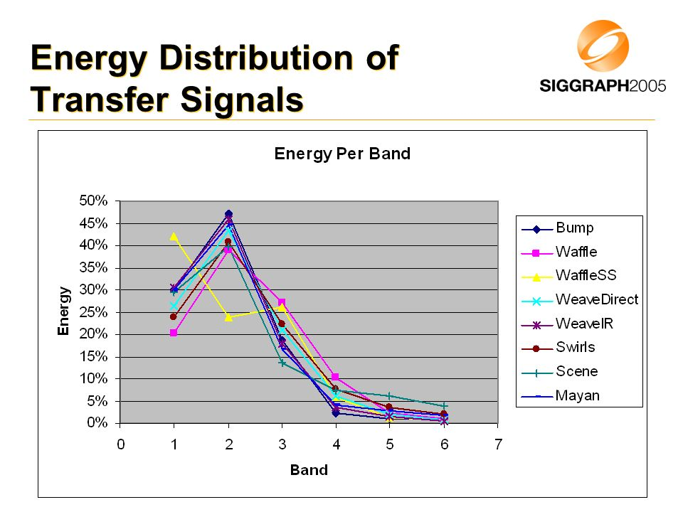 Energy Distribution of Transfer Signals