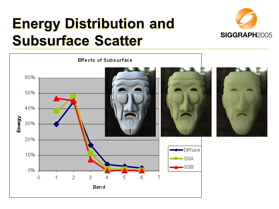 Energy Distribution and Subsurface Scatter