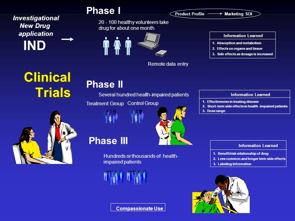 IND Clinical Trials Phase I Phase II Phase III Investigational