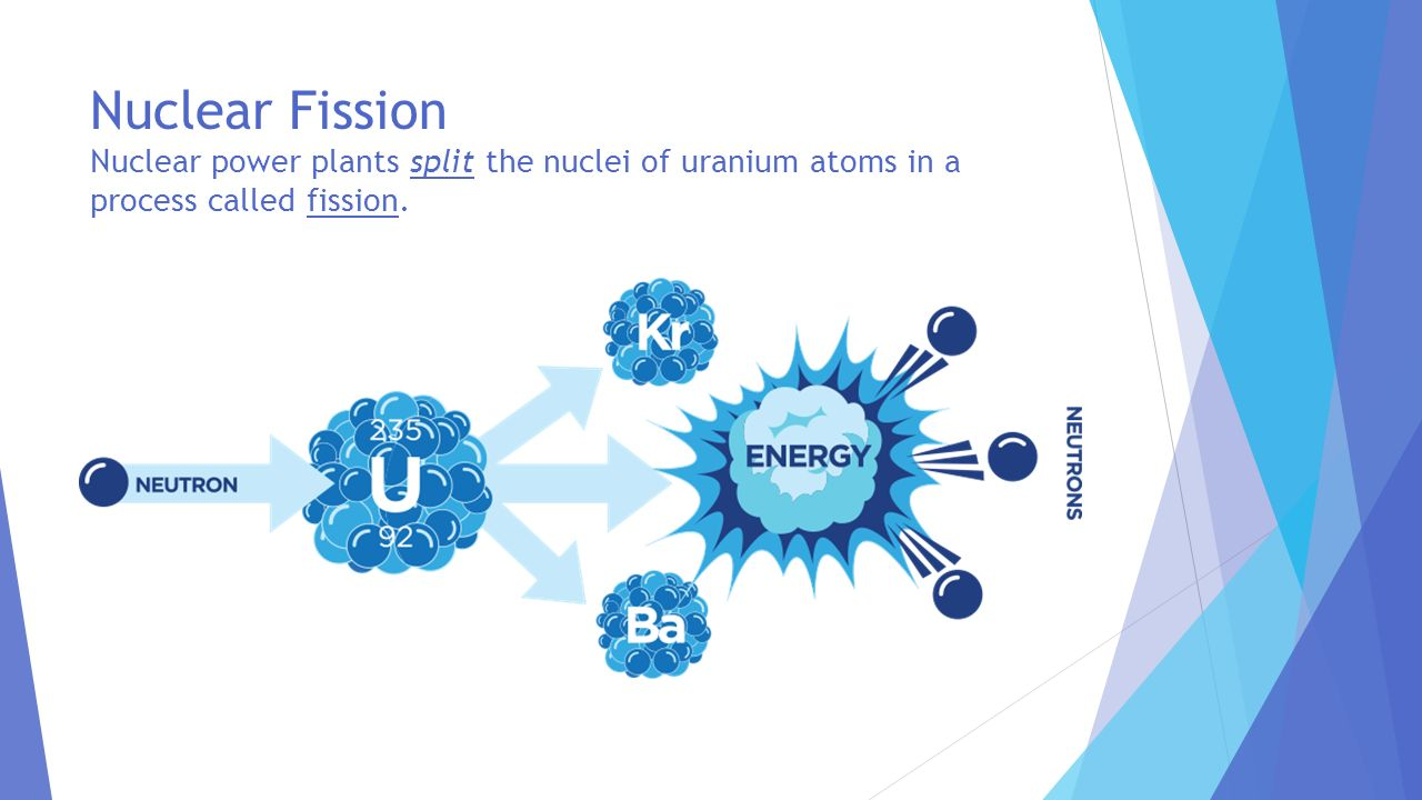 Nuclear Fission Nuclear power plants split the nuclei of uranium atoms in a process called fission.