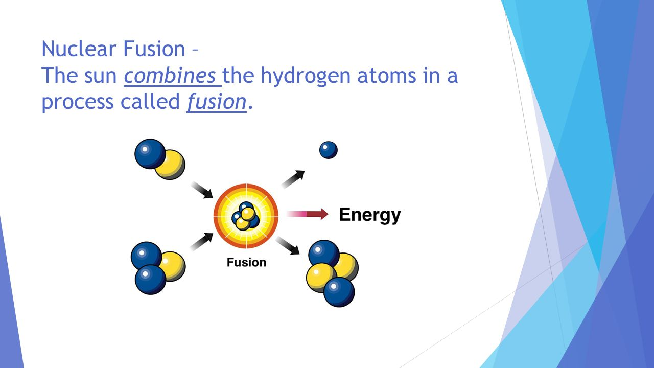 Nuclear Fusion – The sun combines the hydrogen atoms in a process called fusion.