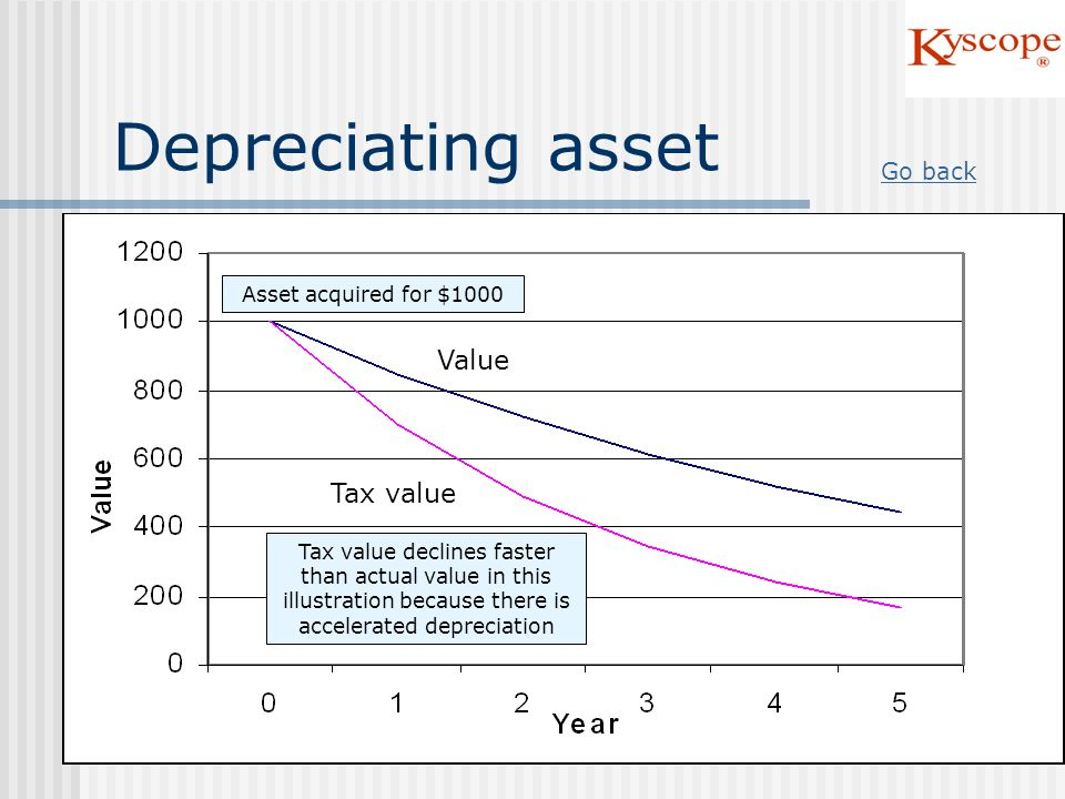 Depreciating asset Value Tax value Go back Asset acquired for $1000