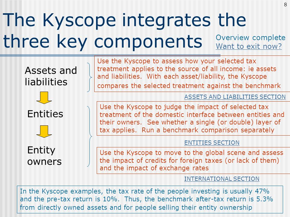 The Kyscope integrates the three key components