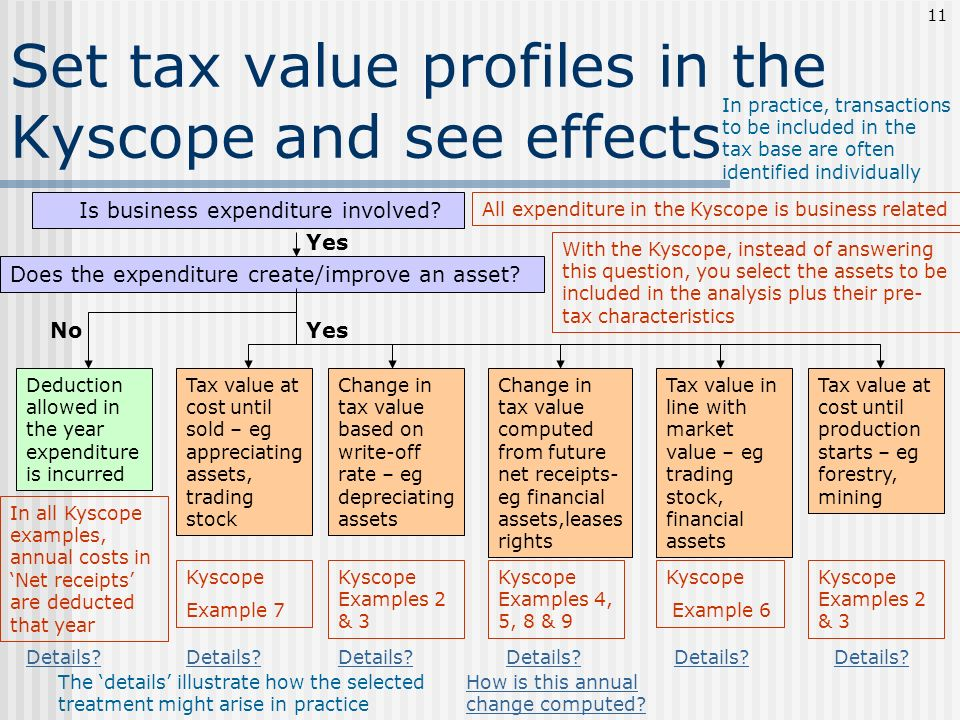 Set tax value profiles in the Kyscope and see effects