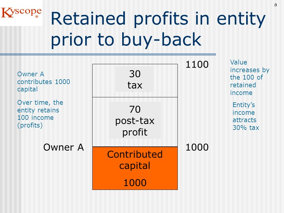 Retained profits in entity prior to buy-back