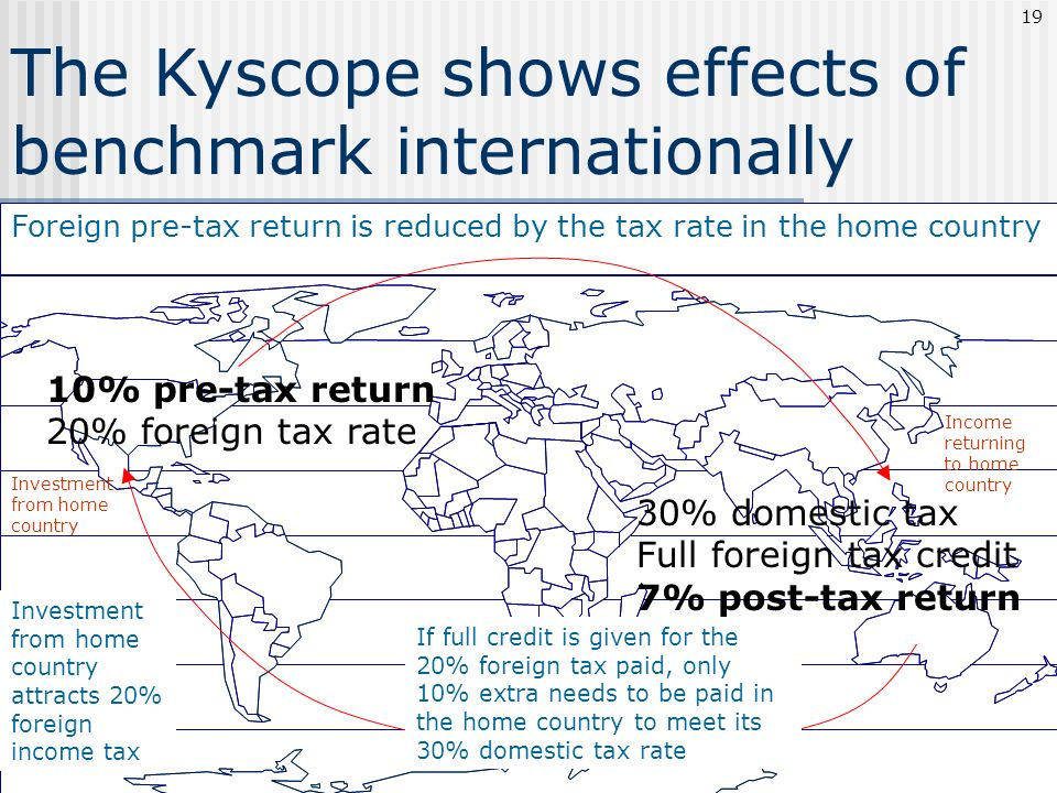 The Kyscope shows effects of benchmark internationally