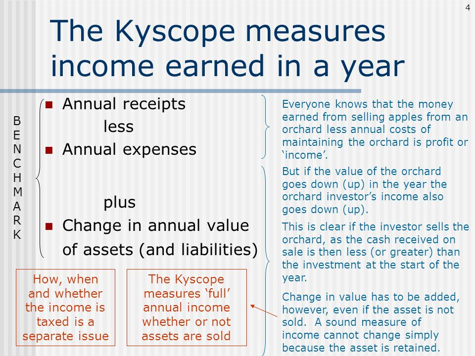 The Kyscope measures income earned in a year