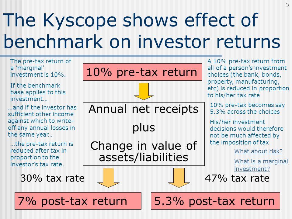The Kyscope shows effect of benchmark on investor returns