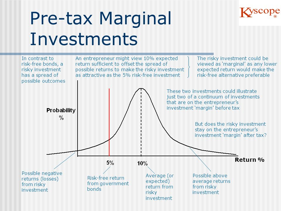 Pre-tax Marginal Investments