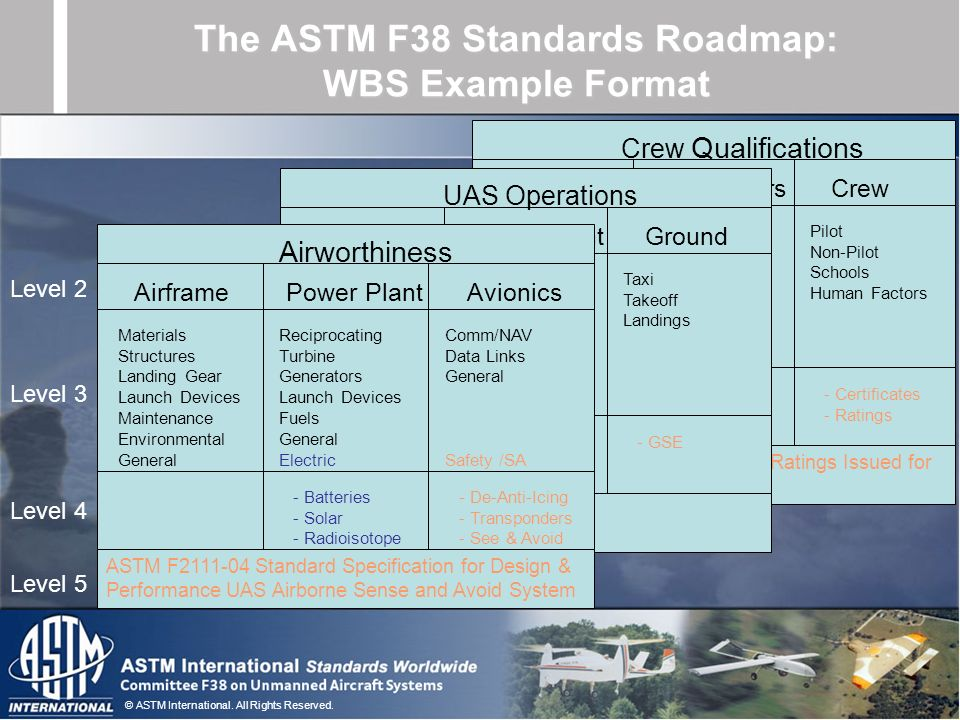 The ASTM F38 Standards Roadmap: WBS Example Format