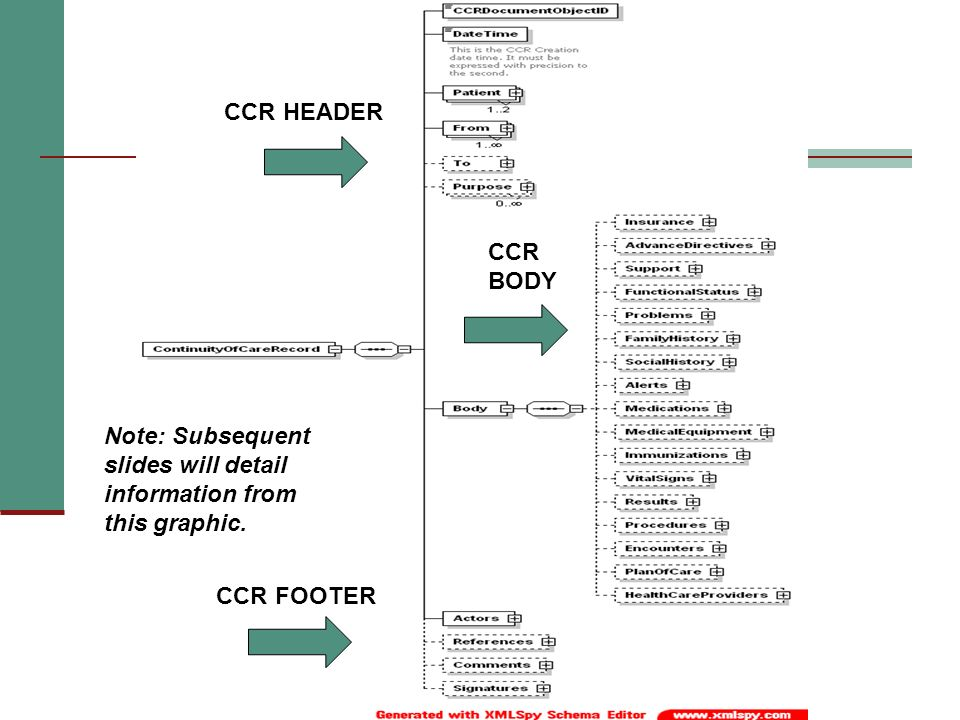 CCR HEADER CCR BODY Note: Subsequent slides will detail information from this graphic. CCR FOOTER