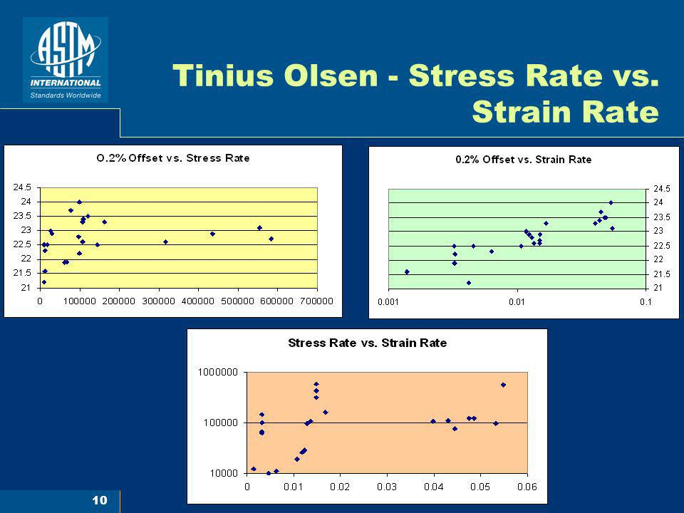 Tinius Olsen - Stress Rate vs. Strain Rate