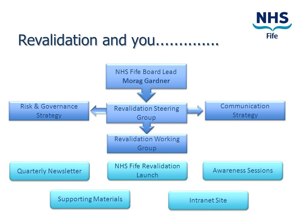 Revalidation and you NHS Fife Board Lead Morag Gardner