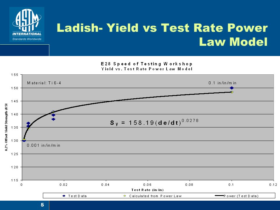 Ladish- Yield vs Test Rate Power Law Model