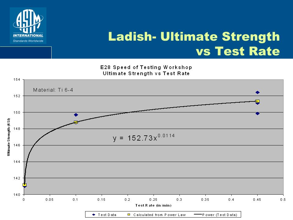 Ladish- Ultimate Strength vs Test Rate