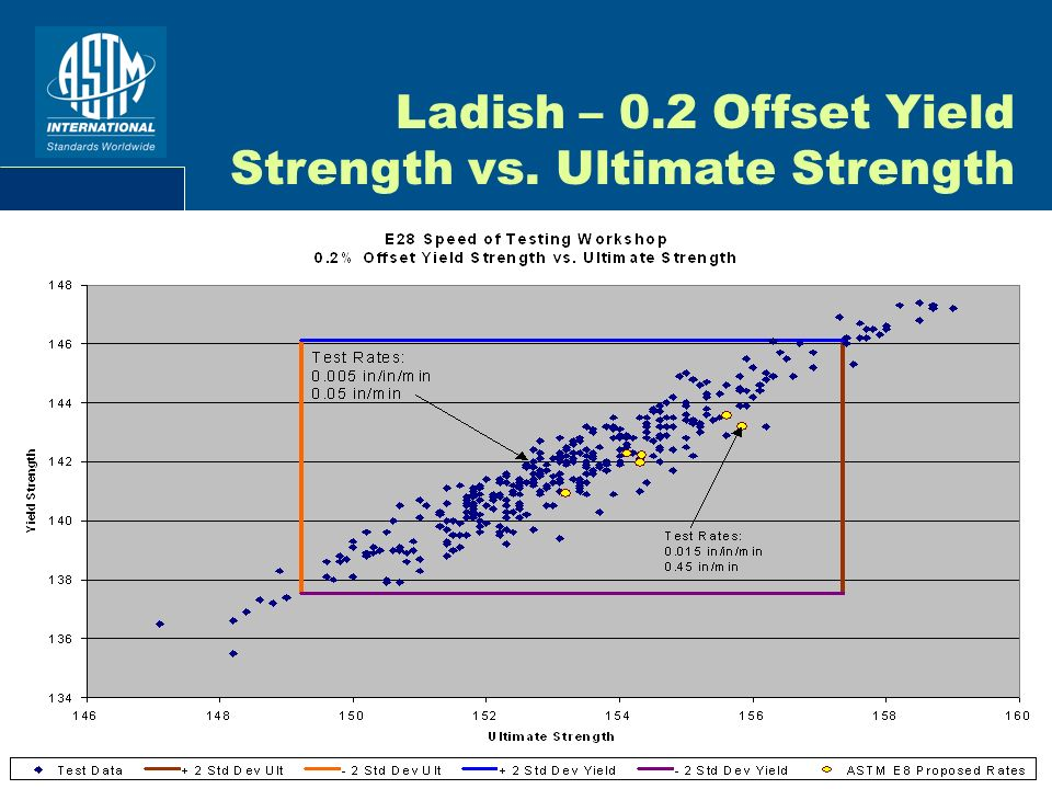 Ladish – 0.2 Offset Yield Strength vs. Ultimate Strength
