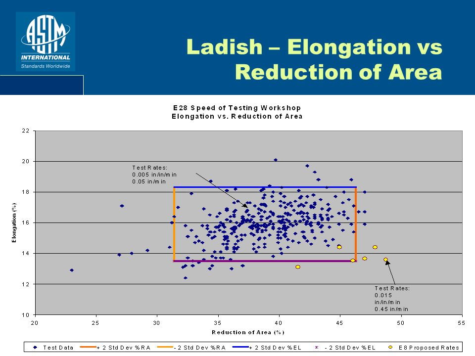 Ladish – Elongation vs Reduction of Area