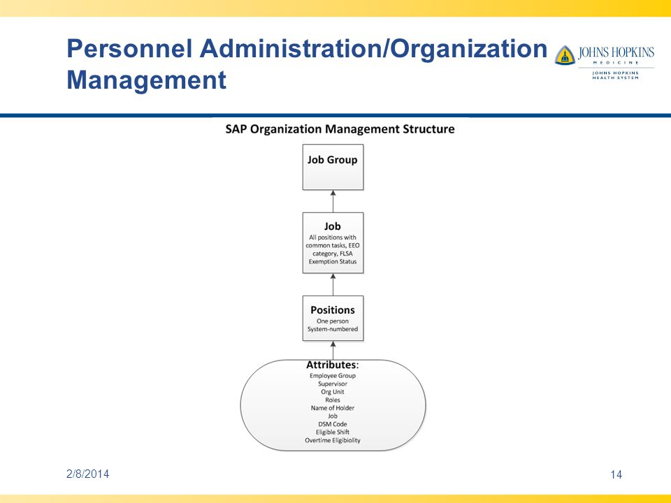 Personnel Administration/Organization Management