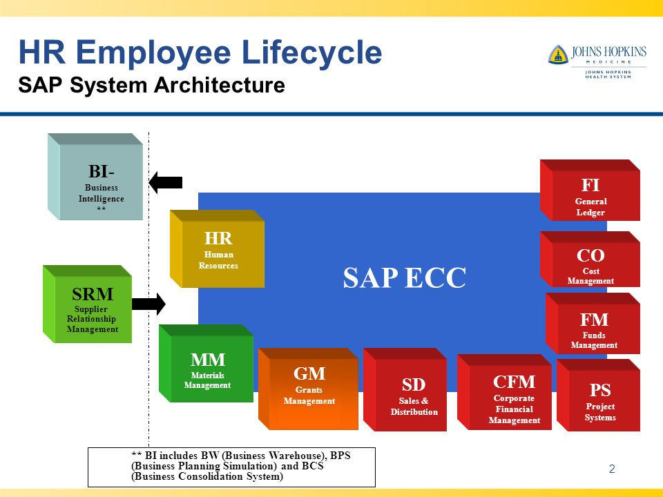 HR Employee Lifecycle SAP System Architecture
