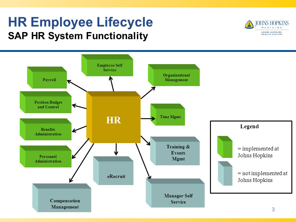HR Employee Lifecycle SAP HR System Functionality