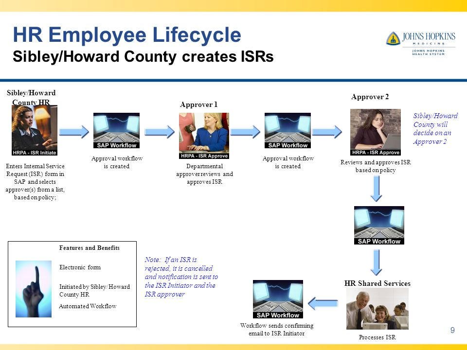 HR Employee Lifecycle Sibley/Howard County creates ISRs