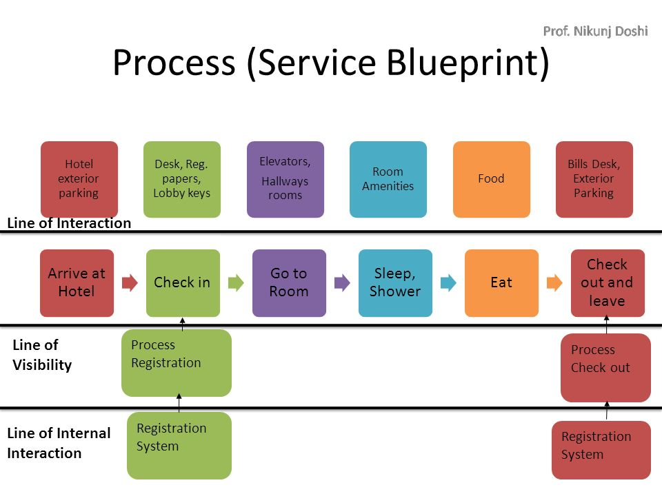 Hotel hospitality marketing ppt video online download process service blueprint malvernweather Gallery