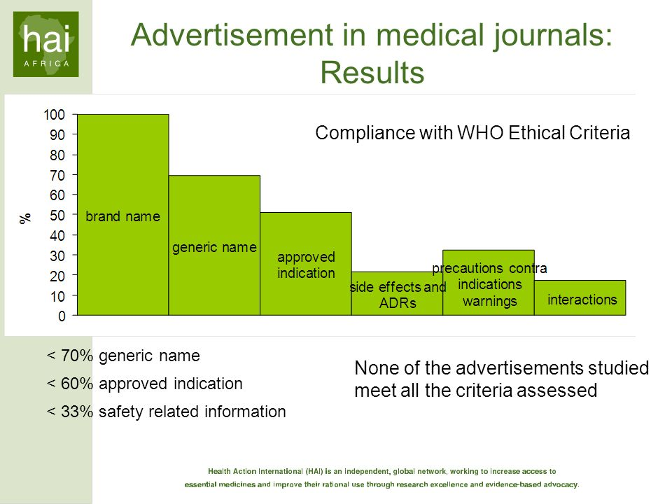 Advertisement in medical journals: Results