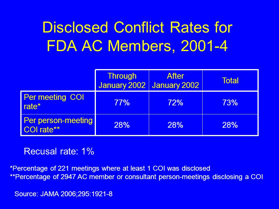 Disclosed Conflict Rates for FDA AC Members, 2001-4