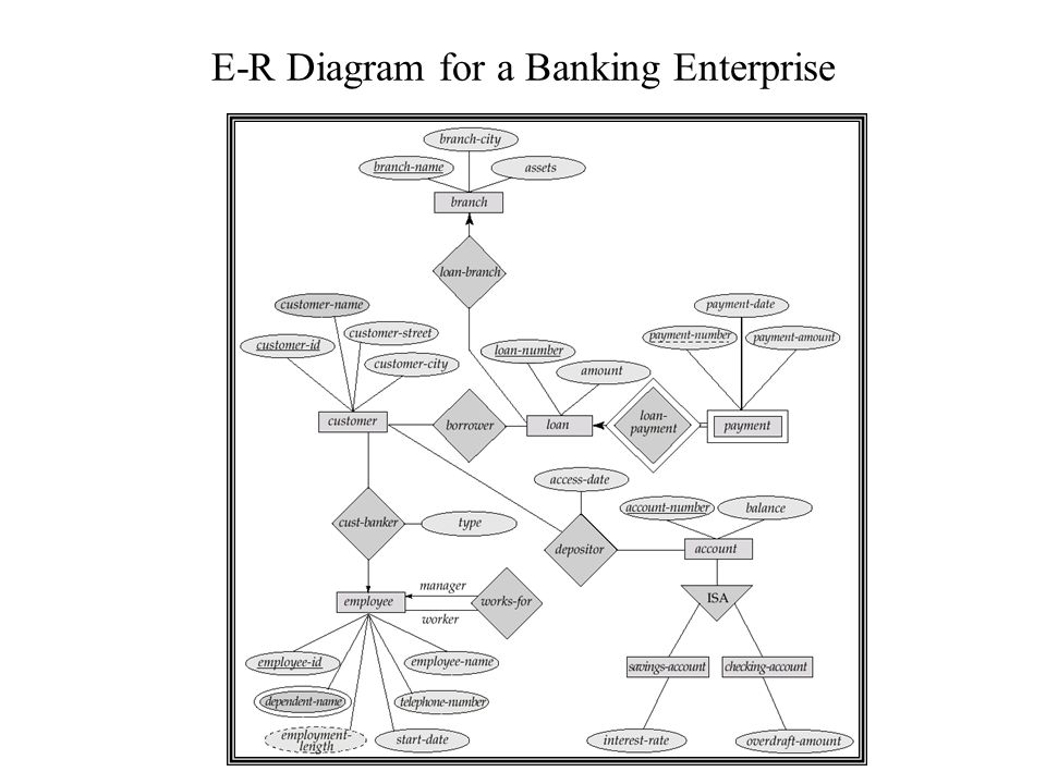 Entity relationship model ppt download 55 e r diagram for a banking enterprise ccuart Image collections