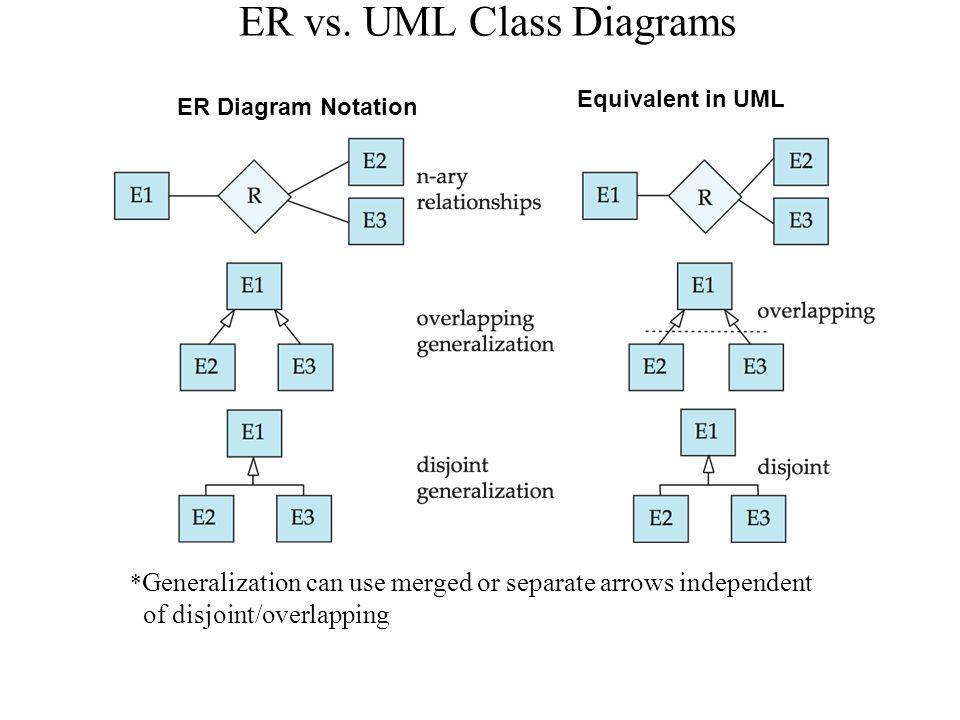Entity relationship model ppt download 67 er vs ccuart Choice Image