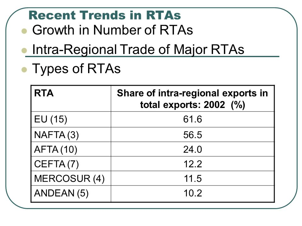 Share of intra-regional exports in total exports: 2002 (%)