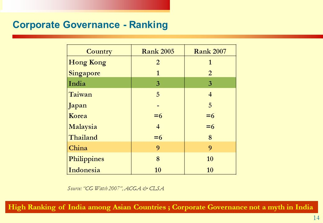 Corporate Governance - Ranking