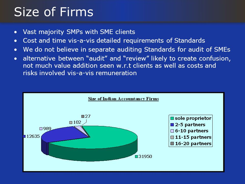Size of Firms Vast majority SMPs with SME clients