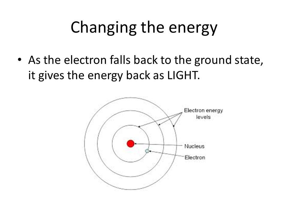 Changing the energy As the electron falls back to the ground state, it gives the energy back as LIGHT.