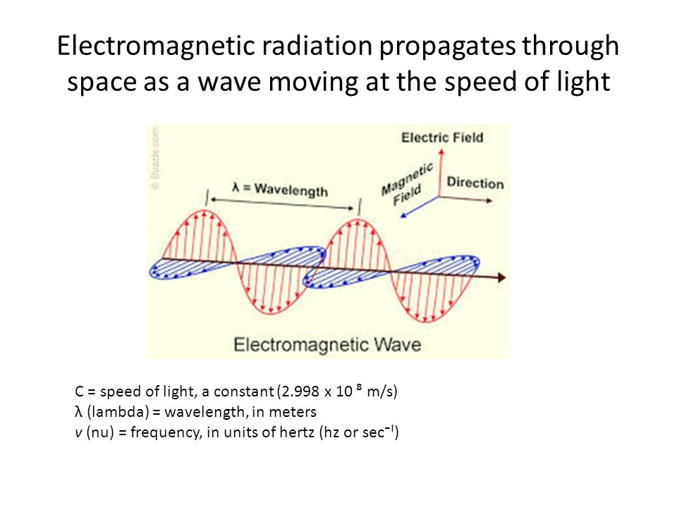 Electromagnetic radiation propagates through space as a wave moving at the speed of light