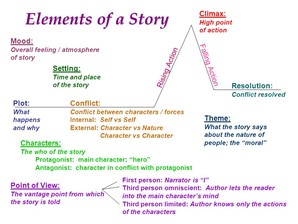 Elements Of A Story Climax A Mood A Falling Action Setting A on The Three Little Pigs Plot Diagram