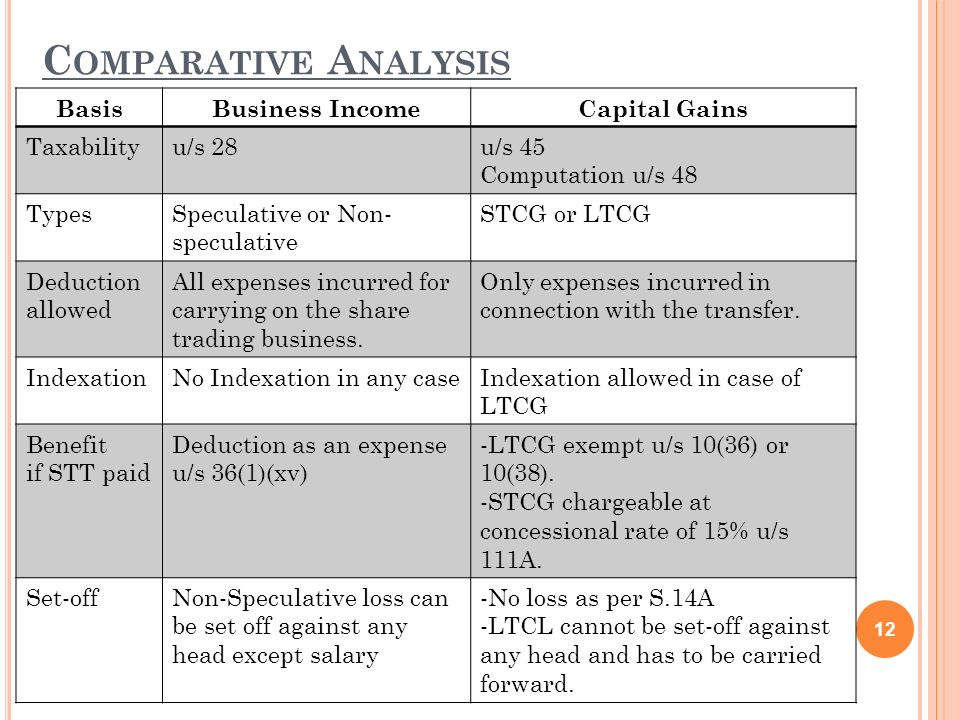 Comparative Analysis Basis Business Income Capital Gains Taxability