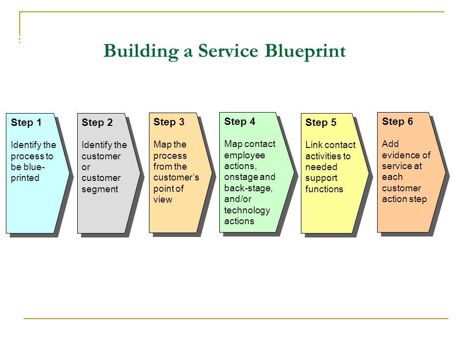 Service development and design ppt download building a service blueprint malvernweather Gallery