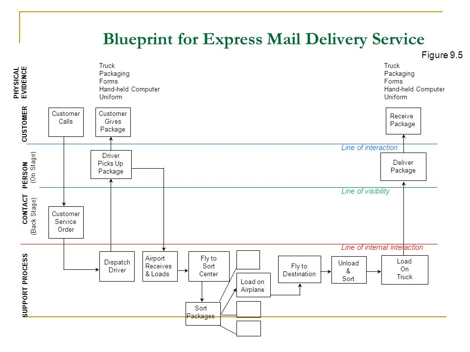 Service development and design ppt download 15 blueprint for express mail delivery service malvernweather Choice Image