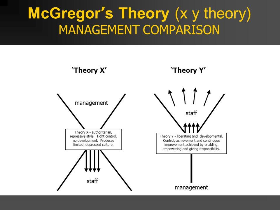 xy theory