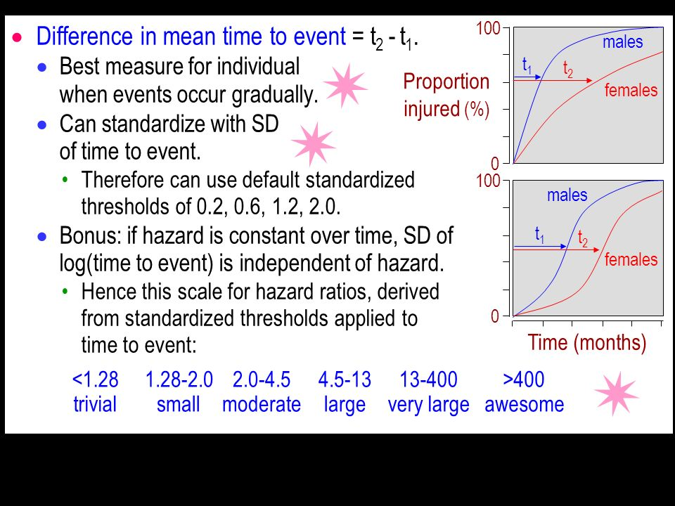 Difference in mean time to event = t2 - t1.