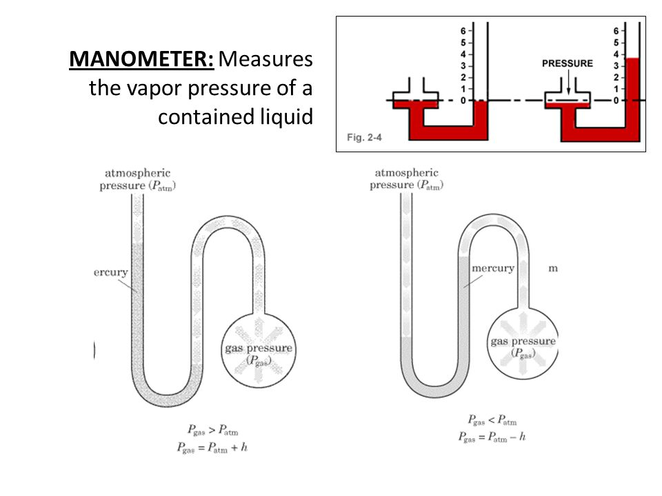 MANOMETER: Measures the vapor pressure of a contained liquid