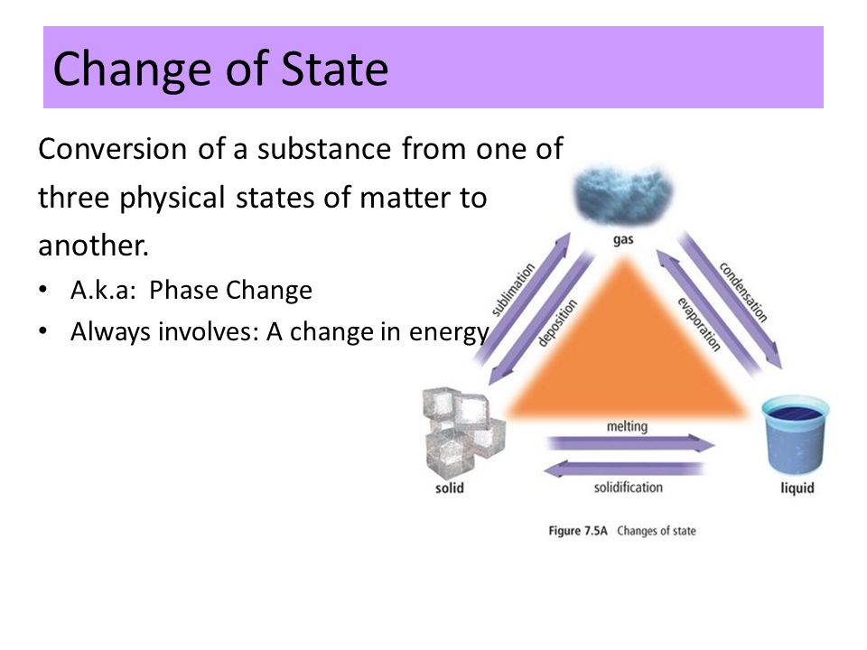 Change of State Conversion of a substance from one of