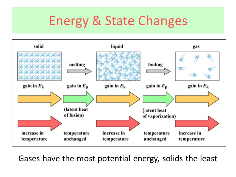 Energy & State Changes Gases have the most potential energy, solids the least