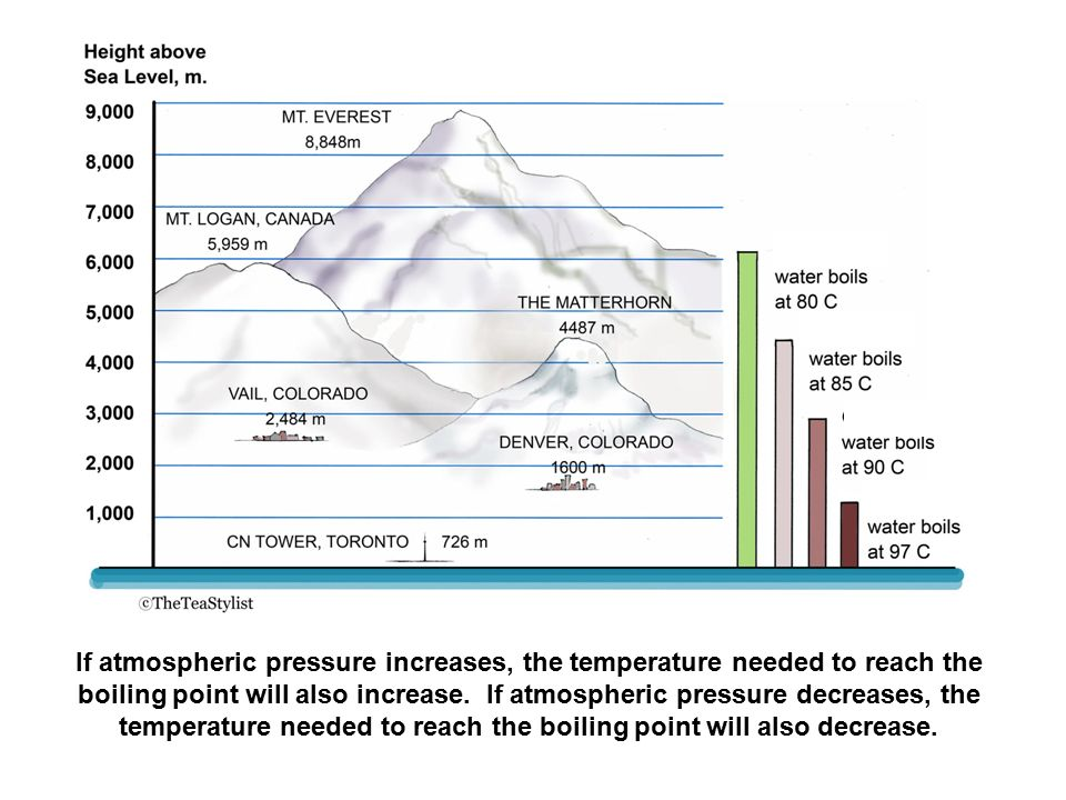 If atmospheric pressure increases, the temperature needed to reach the boiling point will also increase.