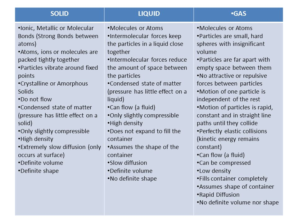 SOLID LIQUID. GAS. Ionic, Metallic or Molecular Bonds (Strong Bonds between atoms) Atoms, ions or molecules are packed tightly together.