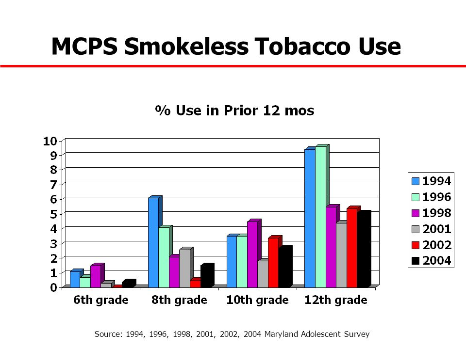 MCPS Smokeless Tobacco Use
