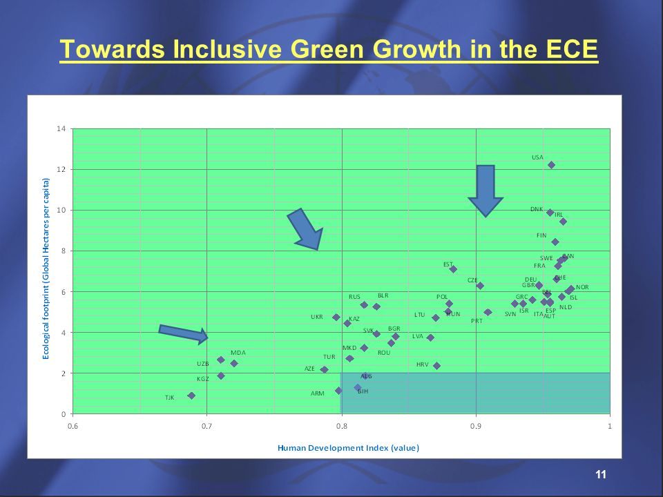 Towards Inclusive Green Growth in the ECE